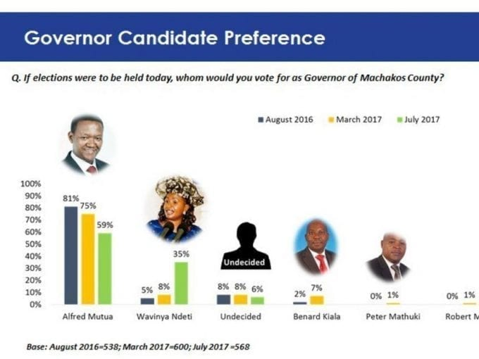 The findings by researcher TIFA on the Machakos governor race.