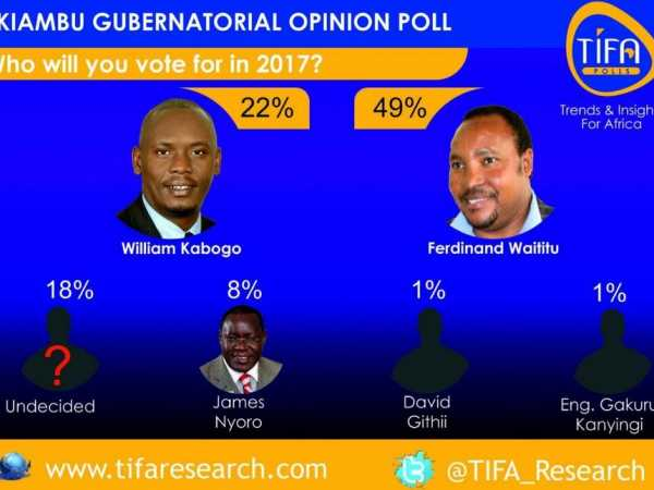 A screen grab of the findings by Tifa Research on the popularity of prospective Kiambu governors. /COURTESY